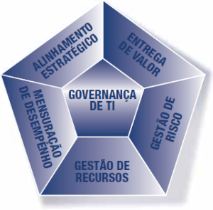GovernancaTI-AreasFoco